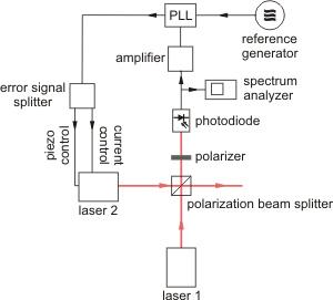 stabilizacja częstotliwości lasera diodowego w układzie PLL